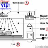 Những lưu ý để sử dụng lò viba an toàn